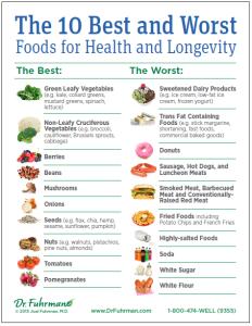 10_best_worst_foods